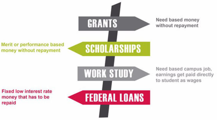 Financial Matters: Comparing Financial Aid Packages
